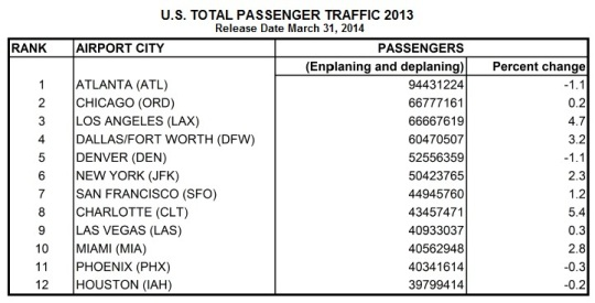 US Busiest Airports 2013