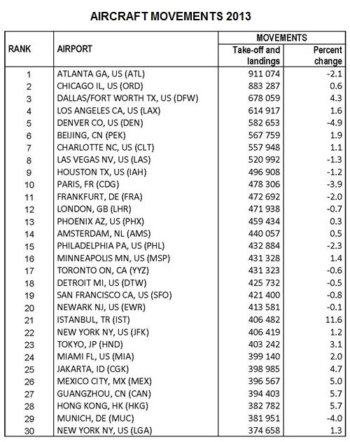 Busiest Airports 2013