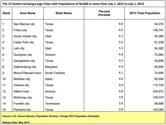 Fastest Growing Cities Population Estimates 2014 release