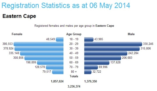South Africa- Registration Statistics 06 May 2014 -Eastern Cape