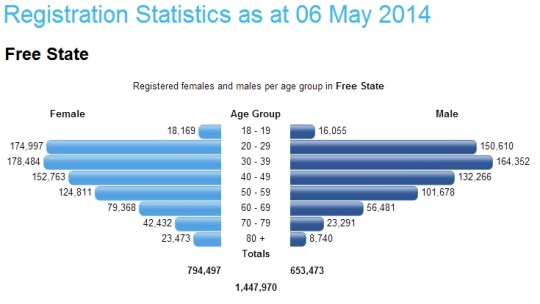South Africa- Registration Statistics 06 May 2014 -Free State
