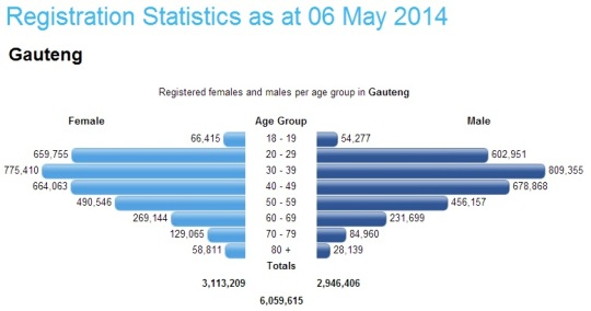 South Africa- Registration Statistics 06 May 2014 -Gauteng