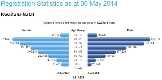 South Africa- Registration Statistics 06 May 2014 -KwaZulu-Natal