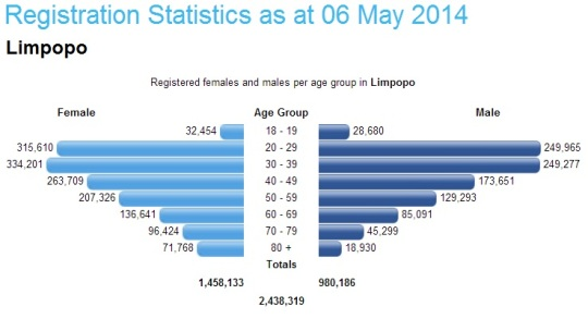 South Africa- Registration Statistics 06 May 2014 -Limpopo