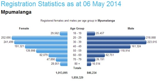 South Africa- Registration Statistics 06 May 2014 -Mpumalanga