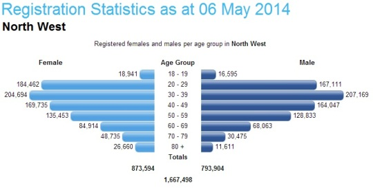 South Africa- Registration Statistics 06 May 2014 -North West