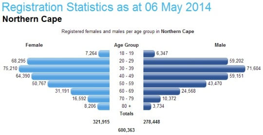 South Africa- Registration Statistics 06 May 2014 -Northern Cape