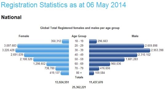 South Africa- Registration Statistics 06 May 2014