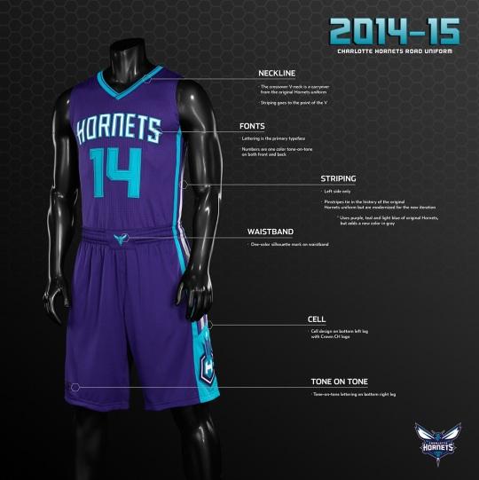 Charlotte Hornets Uniforms