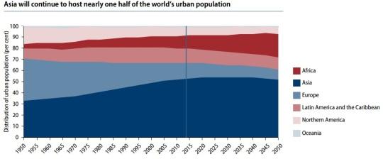 2014 World Urbanization