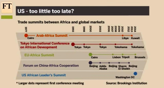 Africa Summits