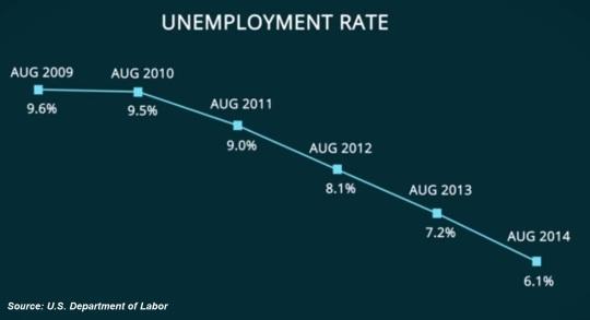 August 2014 unemployment