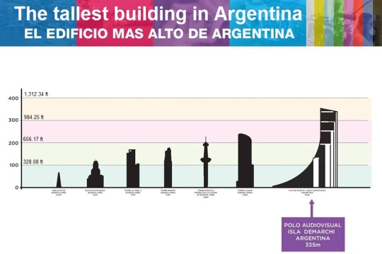 Tallest Building in Argentina