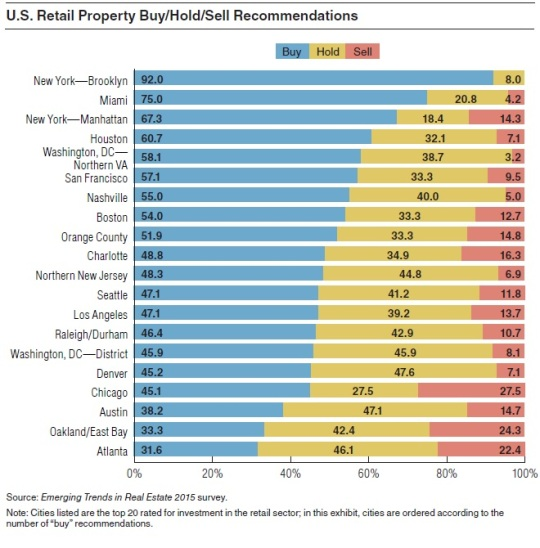 2015 Real Estate Markets-Retail Property