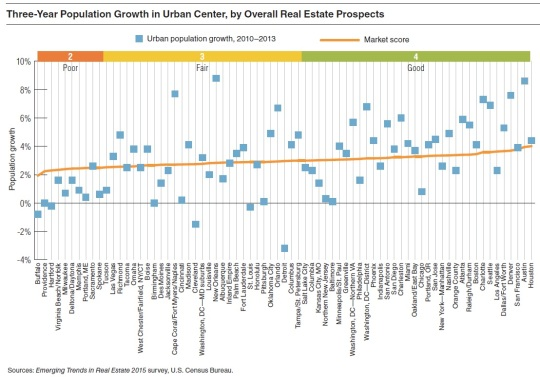 2015 Real Estate Markets-Urban Center