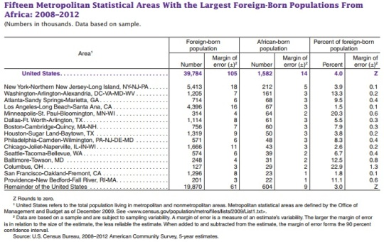 African Born Living in Metropolitan Areas