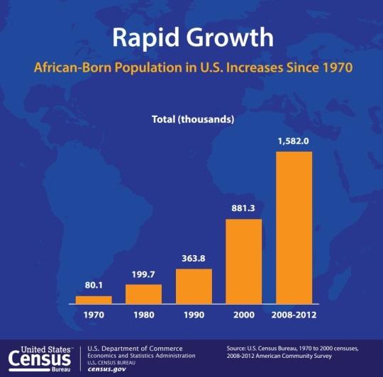 African Born