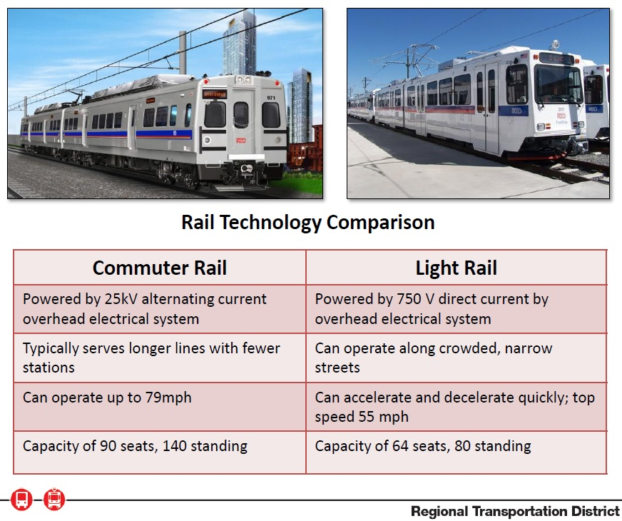Denver Has New Commuter Trains