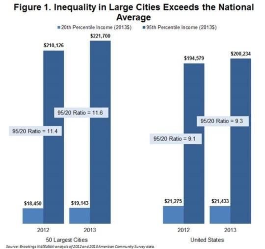 City income