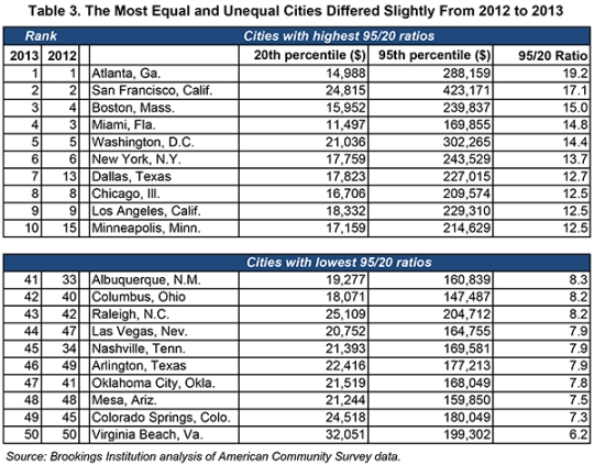 Copy of City Inequality 2013 Figures Tables and Appendix (Edited