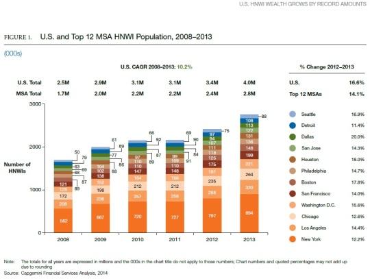 Wealth MSA 2014