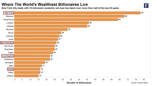 Wealth World