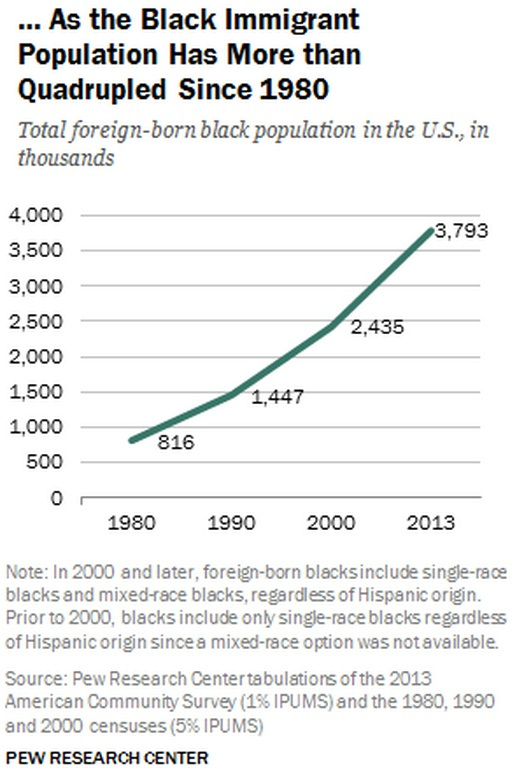 Black Immigrants