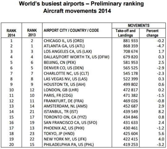 busiest airports 2014