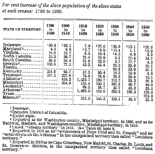 Census Slave Population