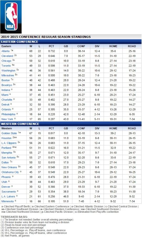NBA 2014-2015 Record