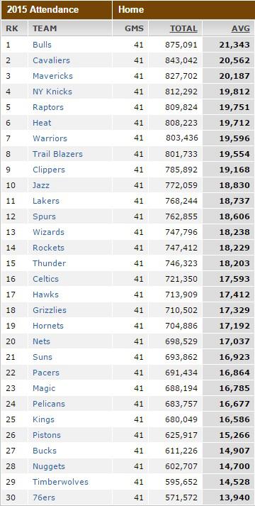 NBA Attendance 2014-2015