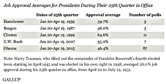 Obama Poll  Jan-April 2015
