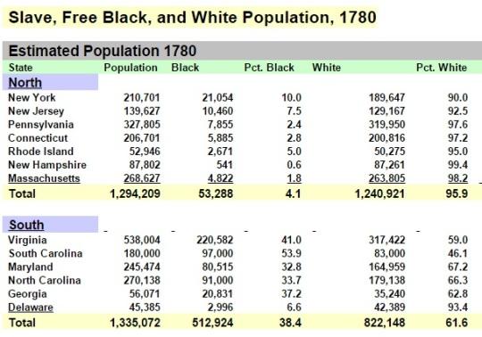 Population American Colonies