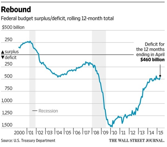 U.S. budget surplus