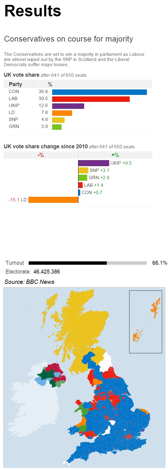 Corse United Kingdom  city images : United Kingdom Election results: Conservatives on course for majority ...