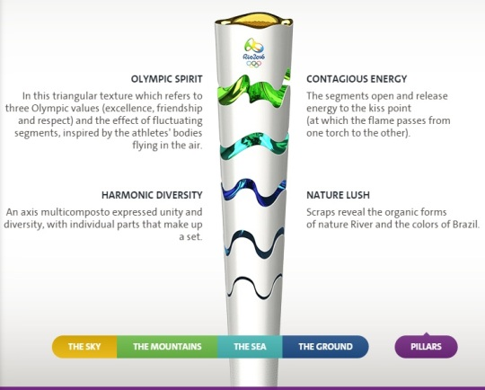 2016 Rio Olympic Torch