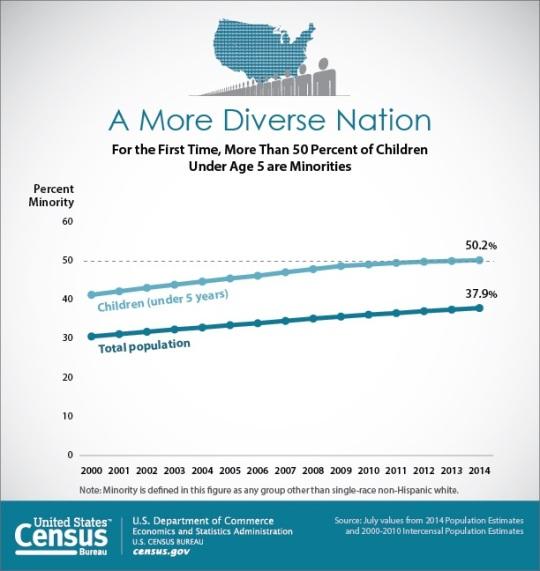 US Census Diversity 2015