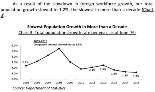 Singapore population 2015