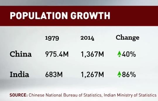 China Poplation