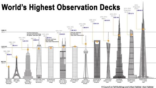 Tallest Building