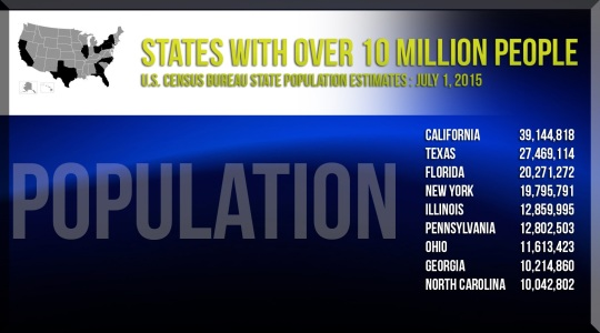 US State Populations 2016