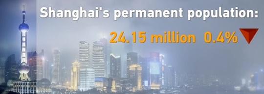 Shanghai population