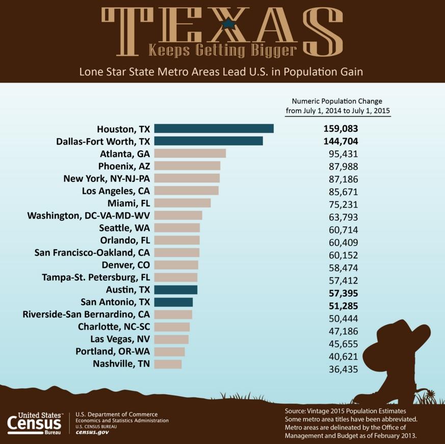U S Census Bureau Metropolitan Population Estimates