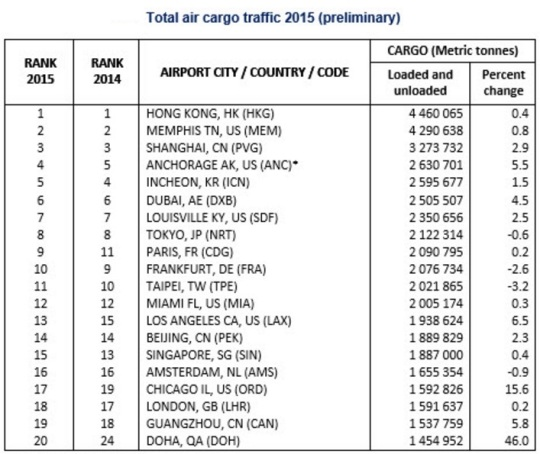 World's Busiest Airport Cargo Traffic 2015