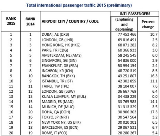 World's Busiest Airport International Passenger Traffic 2015