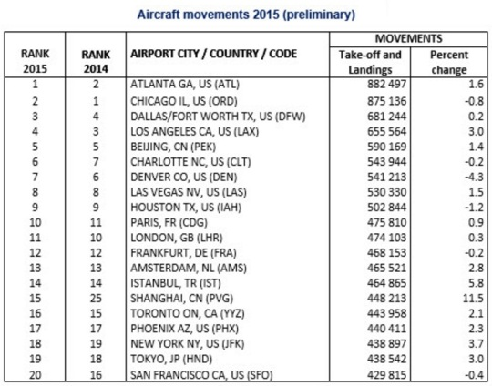 World's Busiest Airport Movements Traffic 2015