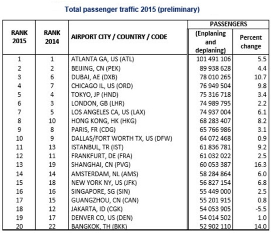 World's Busiest Airport Traffic 2015