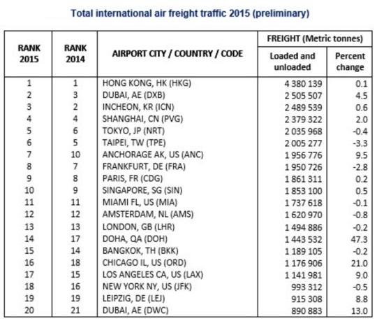 World's Busiest International Freight Traffic 2015