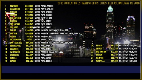 2015 City Populations Release 2016