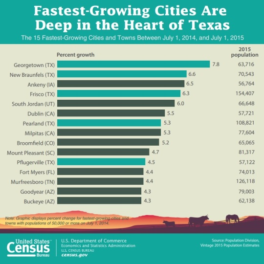 Fast Growing Cities 2014-2015